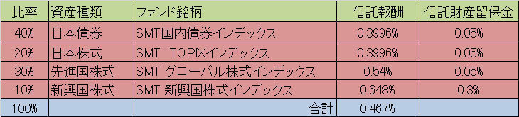 信託報酬_銘柄見直し前_2016.9.19!.jpg