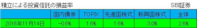 信託報酬_銘柄見直し後_2016.11.17!.jpg