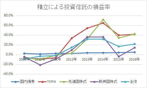 積立損益_2009-2016年.jpg