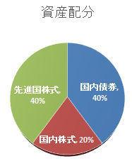 iDeCo_資産配分.jpg